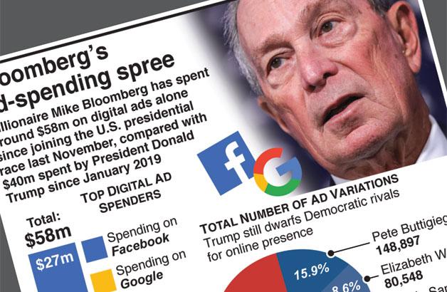 Bloomberg's digital ad-spending spree