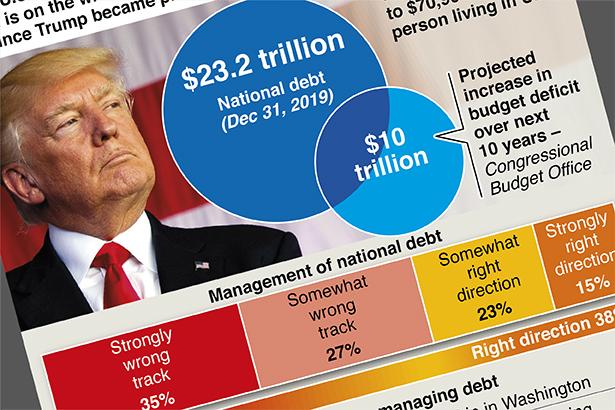 U.S. voters' concern over national debt