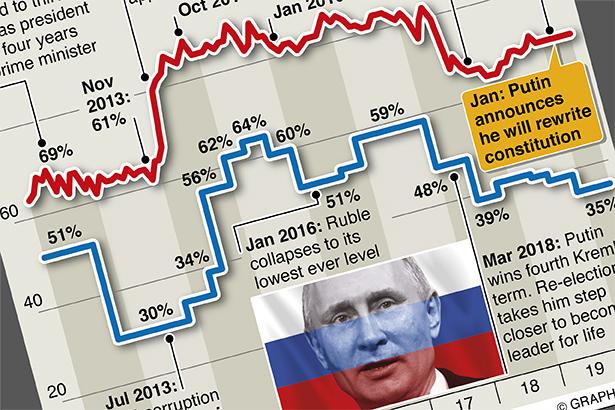 Russia's trust in Putin falls to six-year low