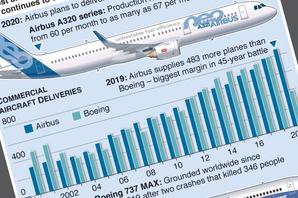 Airbus aims for record plane deliveries in 2020