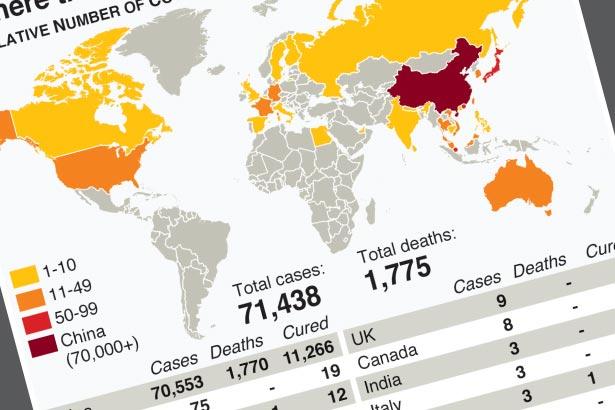 Covid-19 cases surpass 70,000