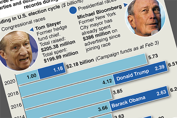 Surging cost of U.S. elections