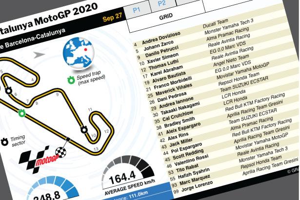 Sep 25-27: Catalunya MotoGP 2020