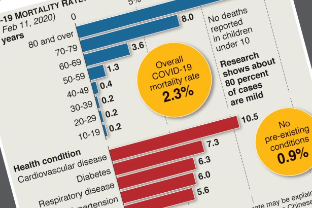 Mortality rate for coronavirus patients
