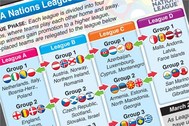 UEFA Nations League draw 2020-21