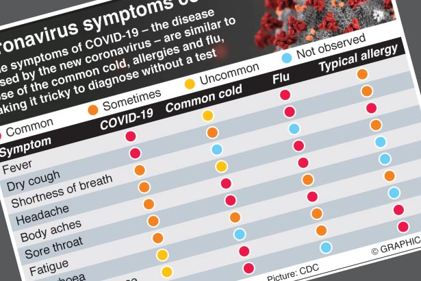 Coronavirus symptoms compared with flu, cold and allergies