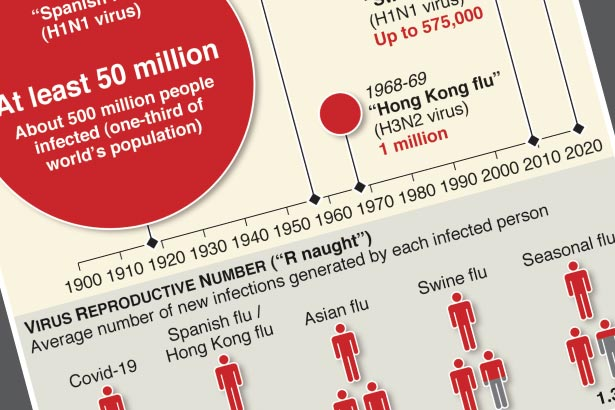 History of pandemics by death toll