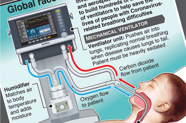 Health authorities bid to install more ventilators