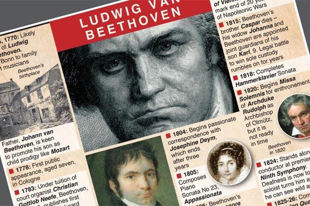 Ludwig van Beethoven born 250 years ago