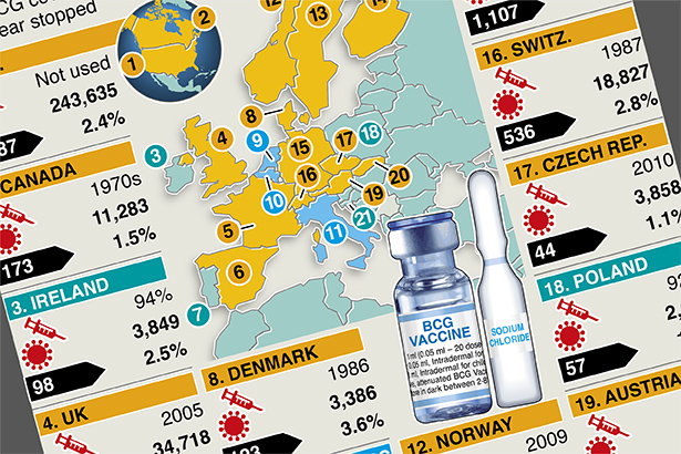TB vaccine link to coronavirus resistance