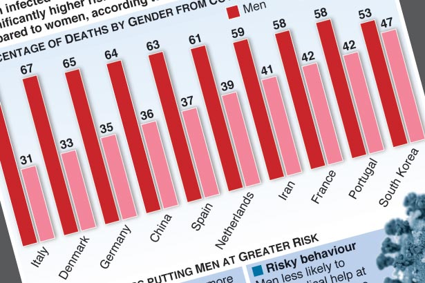 Why is Covid-19 killing more men than women?