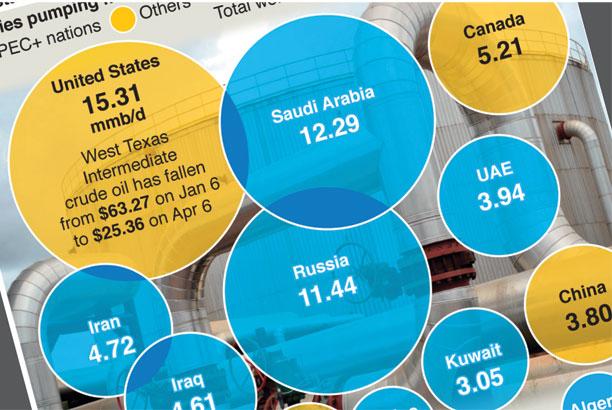 Apr 9: Possible truce in Saudi-Russia oil war