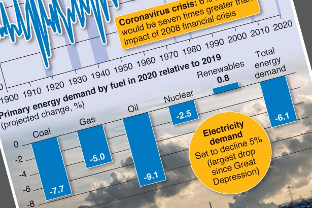 Global energy demand to plunge 6% in 2020