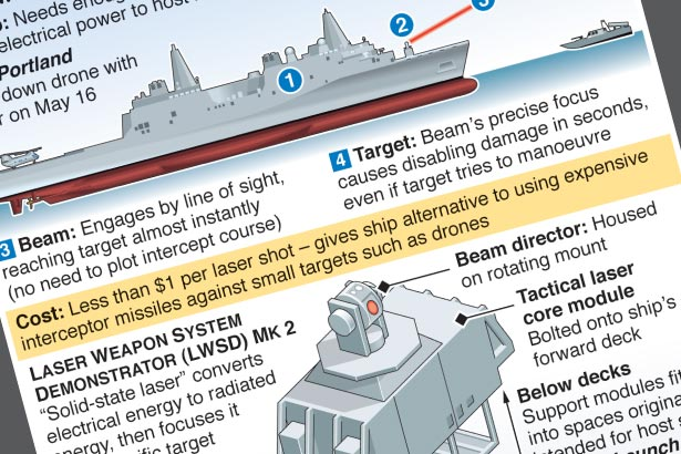 U.S. successfully tests anti-aircraft laser weapon