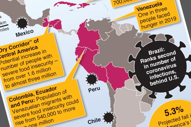 Covid-19 puts millions at risk of severe food insecurity in Latin America and Caribbean