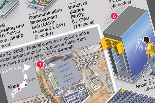 World's fastest supercomputer tackles coronavirus