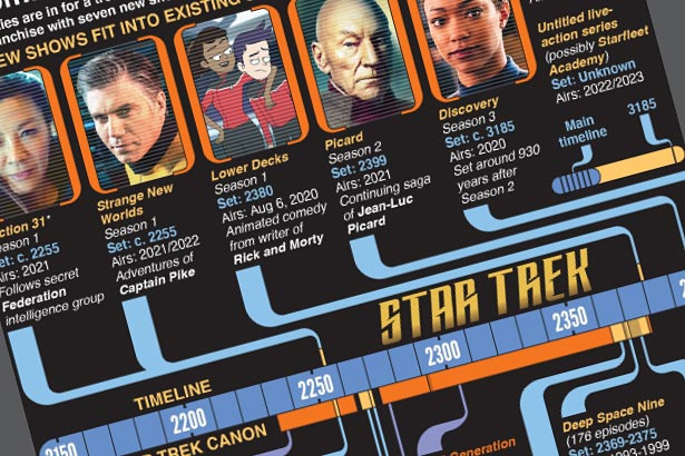 Star Trek franchise given huge boost by CBS