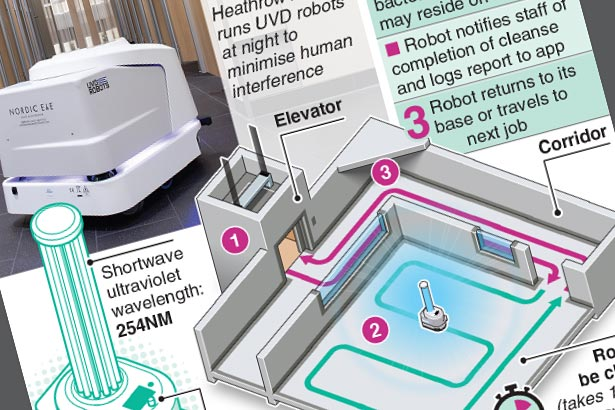 The UV light robots keeping COVID-19 at bay