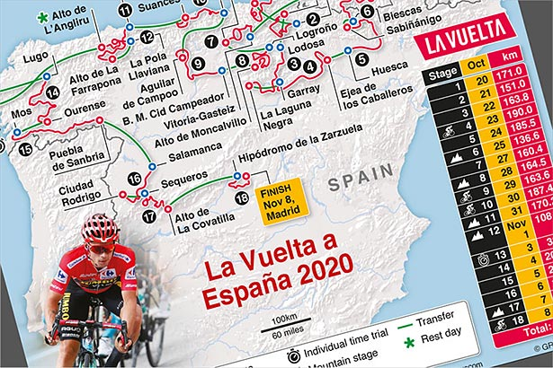 Oct 20-Nov 8: La Vuelta 2020