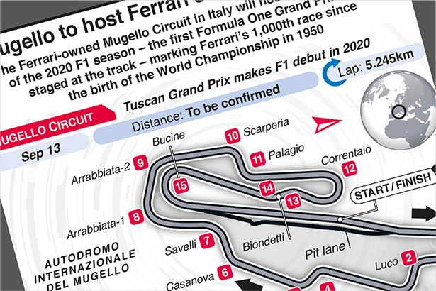 Sep 13: Ferrari to celebrate milestone at home circuit