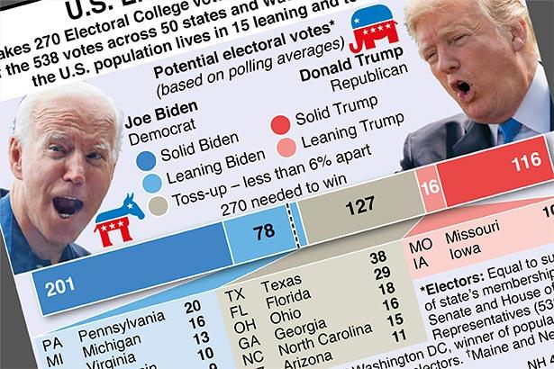 U.S. Electoral College votes explainer