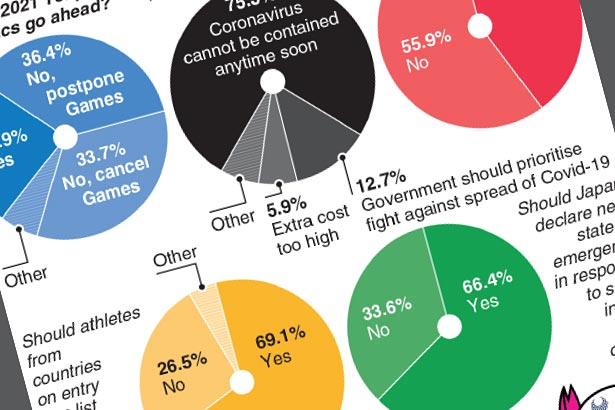 Less than quarter of Japanese want Olympics next year