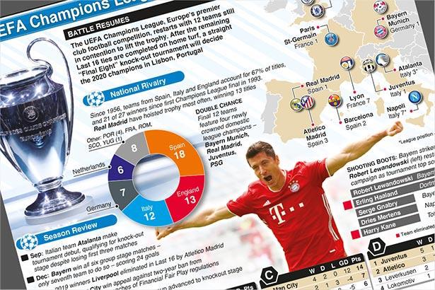 Aug 7: UEFA Champions League set to resume