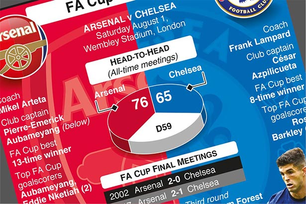 Rivals set for Wembley showpiece in FA Cup Final