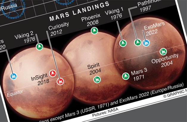 Third mission to Red Planet in a month
