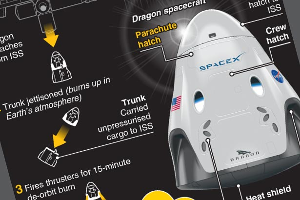 How the SpaceX manned test fight returned to Earth