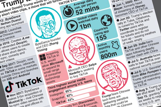 Why the U.S. wants to ban TikTok