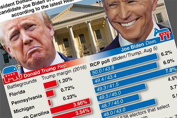Biden leads Trump in six battleground states