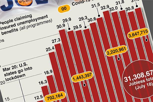 America's fragile jobs market