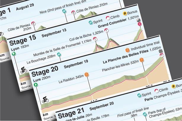Aug 29: Tour de France 2020 for the climbers