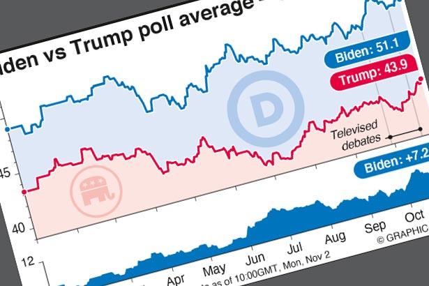 Biden vs Trump poll of polls shows 6.5% Biden lead