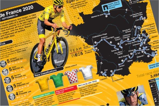 Aug 29: Tour de France 2020 preview