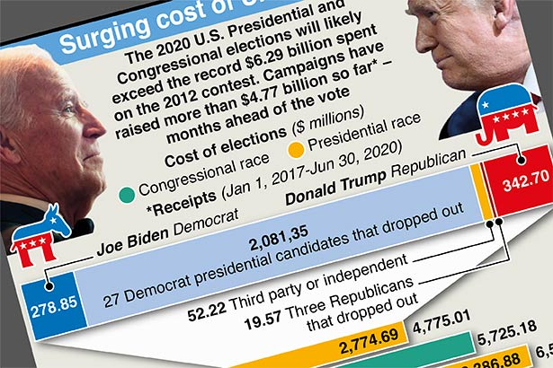 Soaring costs of U.S. elections