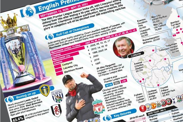 Sep 12: English Premier League wallchart 2020-21