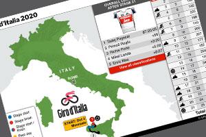 Oct 3-25: Giro d'Italia 2020