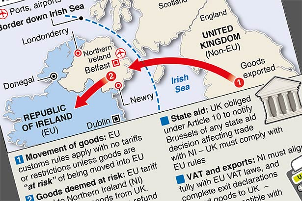 Brexit issues with Northern Ireland Protocol