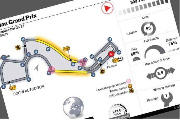 Sep 25-27: F1 Russian GP 2020 at Sochi