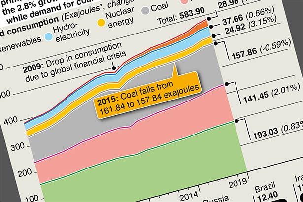 Energy demand growth slows in 2019