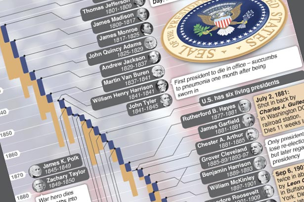 A look back at 230 years of U.S. presidents