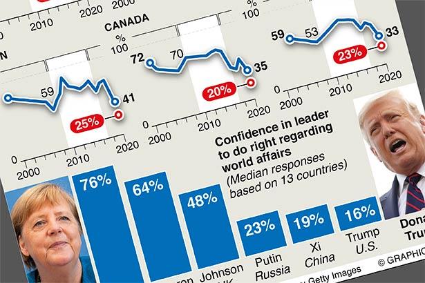 U.S. image plummets internationally