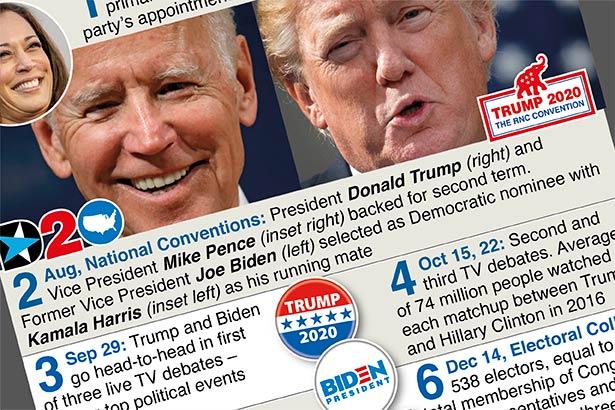 Nov 3: Steps in electing a U.S. President