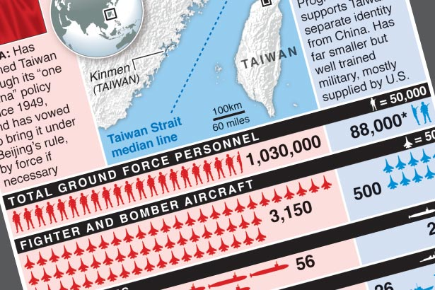 China sends warplanes over Taiwan