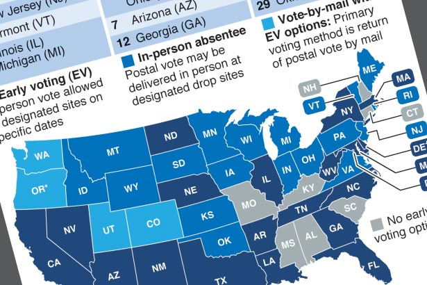 State-by-state guide to early voting options
