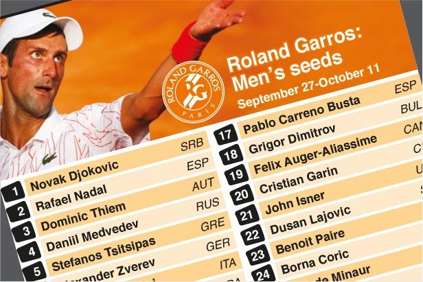 Sep 27: Djokovic and Halep head seeds at Roland Garros
