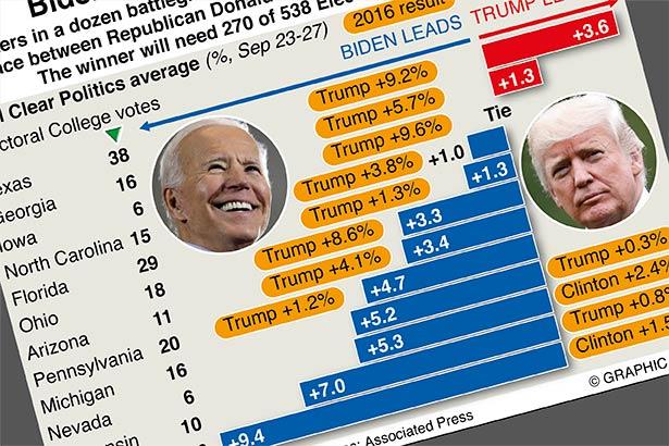 Biden ahead in nine battleground states – polls