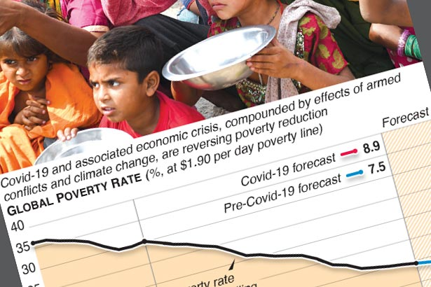 Rise in world's poor, courtesy of Covid-19